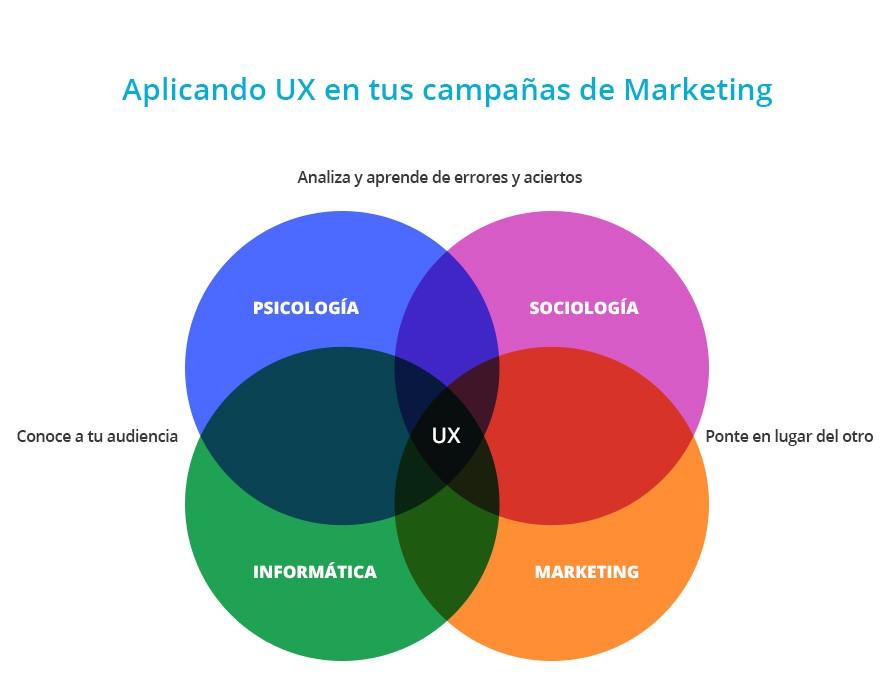 ux_en_campanas_de_marketing