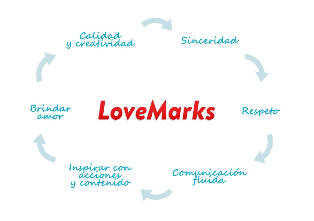 lovemarks_infografia_1