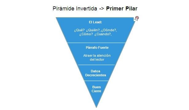 piramide_invertida_para_generar_contenido_de_calidad