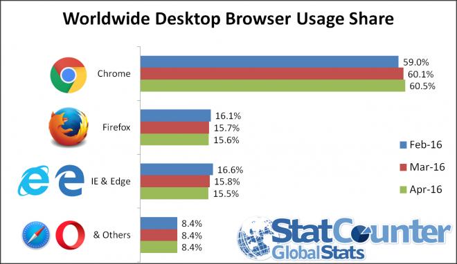 ww_desktop_browser_apr_2016