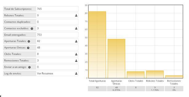 analizar_estadisticas_campanas_email_marketing
