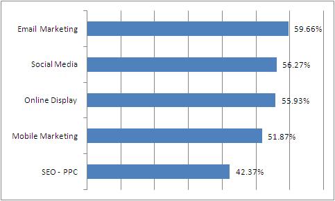 canales_de_marketing_con_mayor_incremento_de_presupuesto_2016