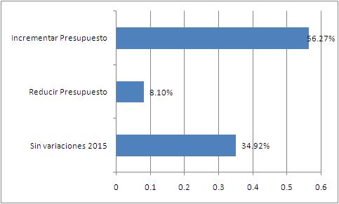 cantidad_de_marketers_encuestados