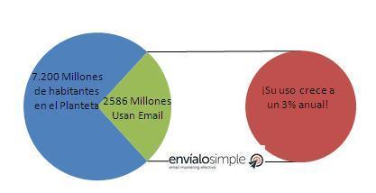 cantidad_de_usuarios_que_utilizan_email