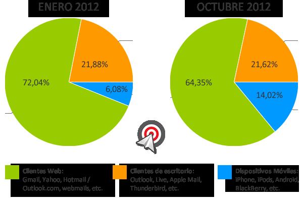 crecimiento_email_marketing_movil_octubre_20122
