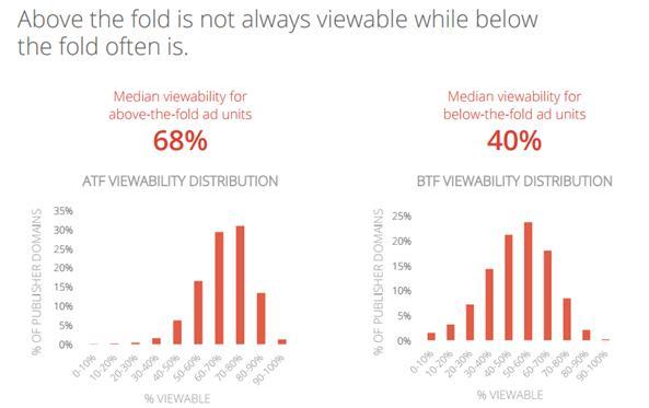 estudio_visibilidad_anuncios_de_google_2014_2015