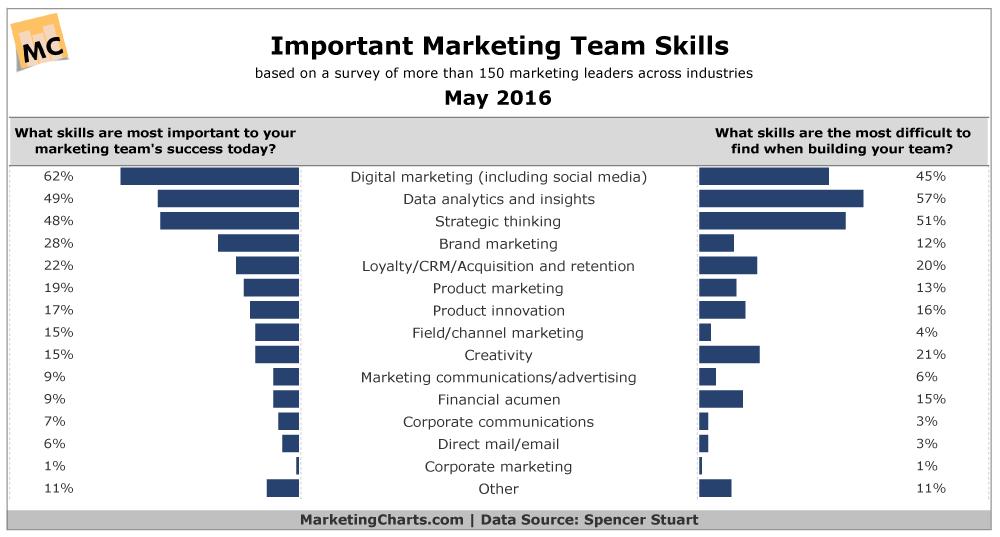 habilidades_de_marketing
