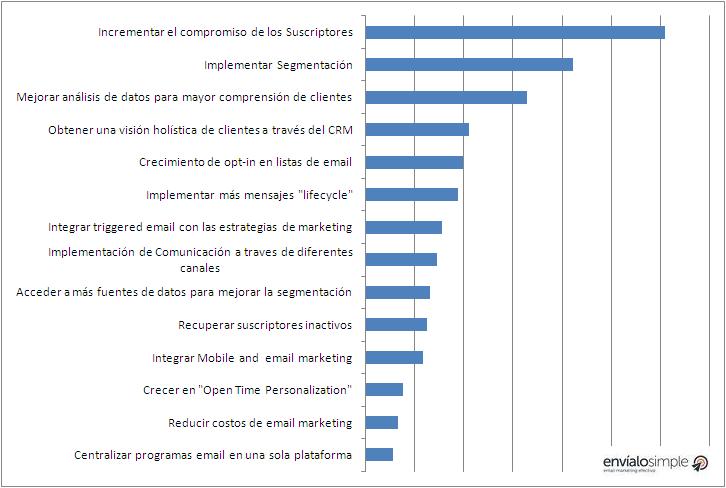 iniciativas_de_email_marketing_mas_importantes_para_el_2016