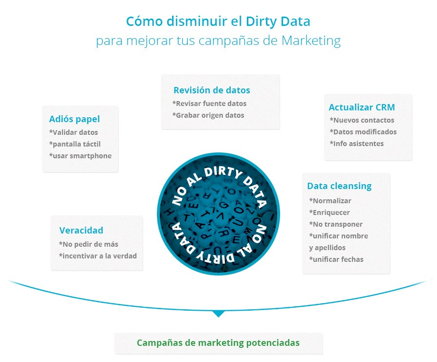 que_es_dirty_data_marketing_consejos