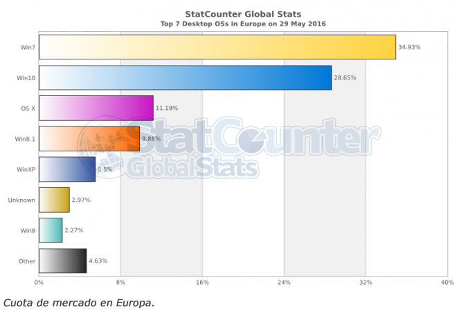 windows-10-statcounter-europe-3
