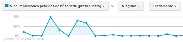 impresiones_perdidas_en_google_adwords