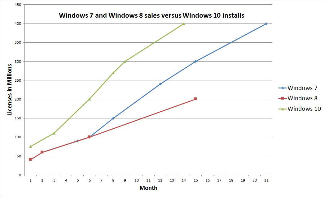 windows_10_crecimiento