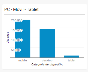 compara_el_trafico_de_pc_movil_y_tablets