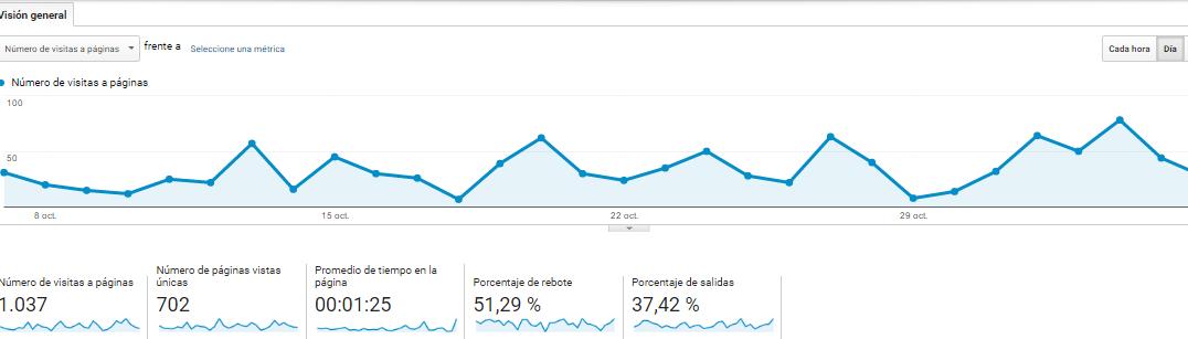 vision_general_de_comportamiento_en_google_analytics